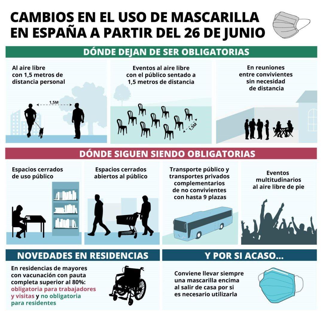 CAMBIOS EN EL USO DE MASCARILLAS